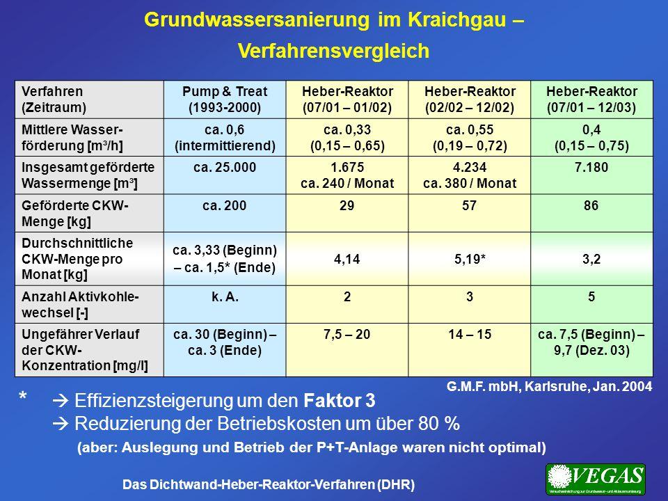 Verfahren (Zeitraum) Pump & Treat (1993-2000) Heber-Reaktor (07/01 – 01/02) Heber-Reaktor (02/02 – 12/02) Heber-Reaktor (07/01 – 12/03) Mittlere Wasse