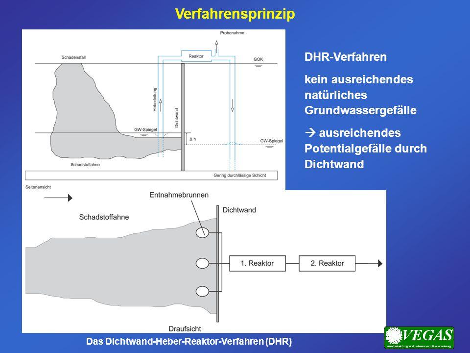Verfahrensprinzip DHR-Verfahren kein ausreichendes natürliches Grundwassergefälle ausreichendes Potentialgefälle durch Dichtwand Das Dichtwand-Heber-R
