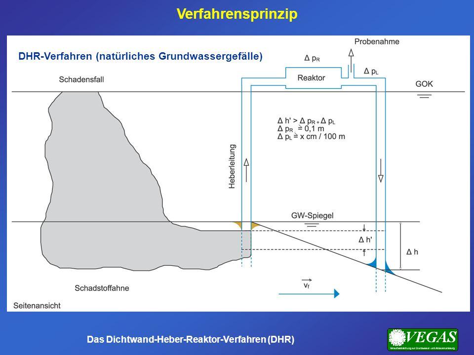 DHR-Verfahren (natürliches Grundwassergefälle) Das Dichtwand-Heber-Reaktor-Verfahren (DHR) Verfahrensprinzip