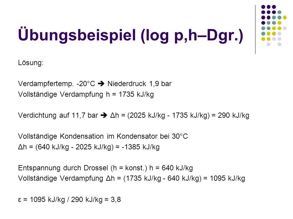 Übungsbeispiel (log p,h–Dgr.) Lösung: Verdampfertemp. -20°C Niederdruck 1,9 bar Vollständige Verdampfung h = 1735 kJ/kg Verdichtung auf 11,7 bar Δh =
