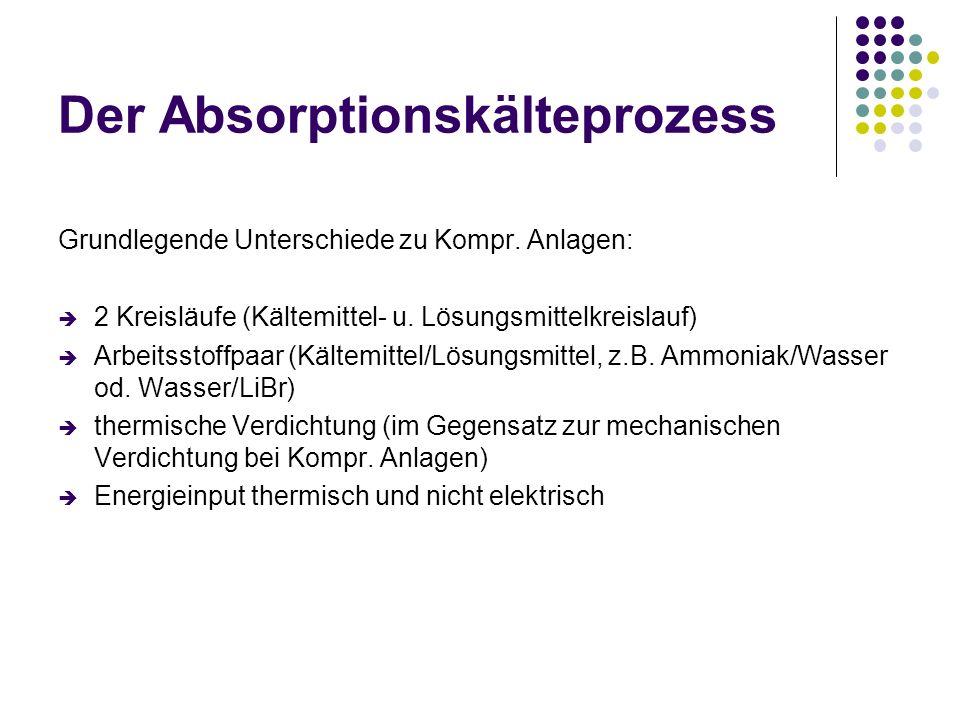 Der Absorptionskälteprozess Grundlegende Unterschiede zu Kompr. Anlagen: 2 Kreisläufe (Kältemittel- u. Lösungsmittelkreislauf) Arbeitsstoffpaar (Kälte