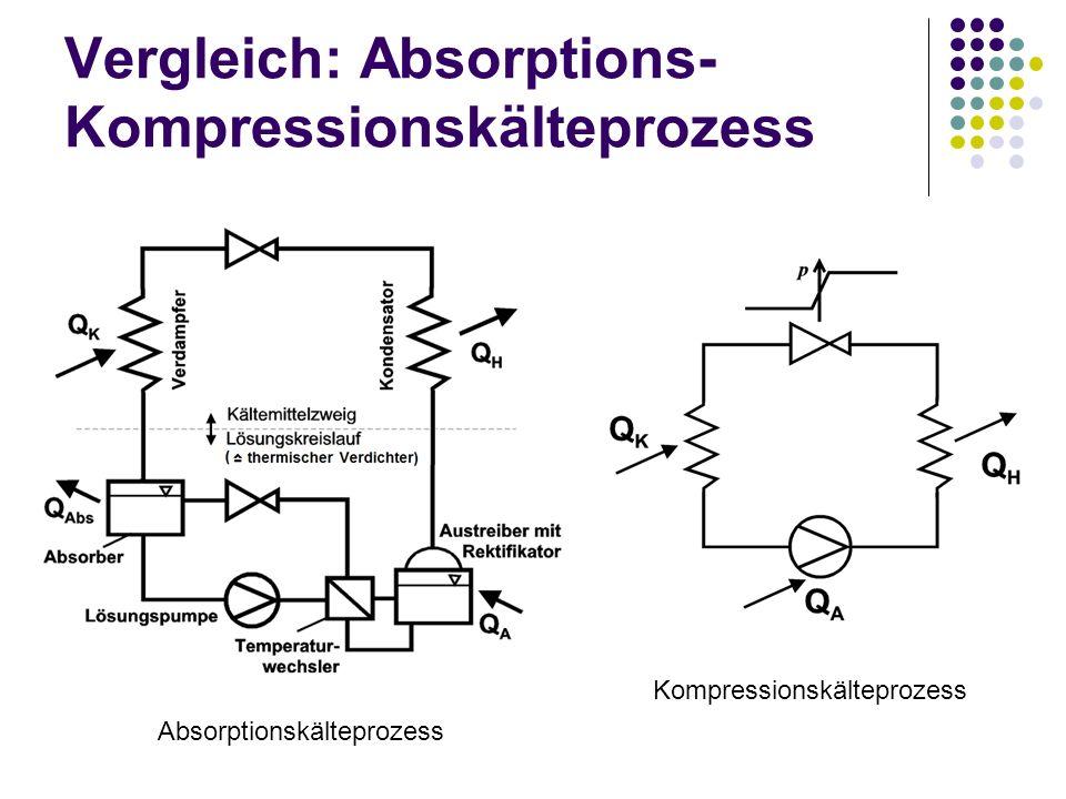Vergleich: Absorptions- Kompressionskälteprozess Absorptionskälteprozess Kompressionskälteprozess