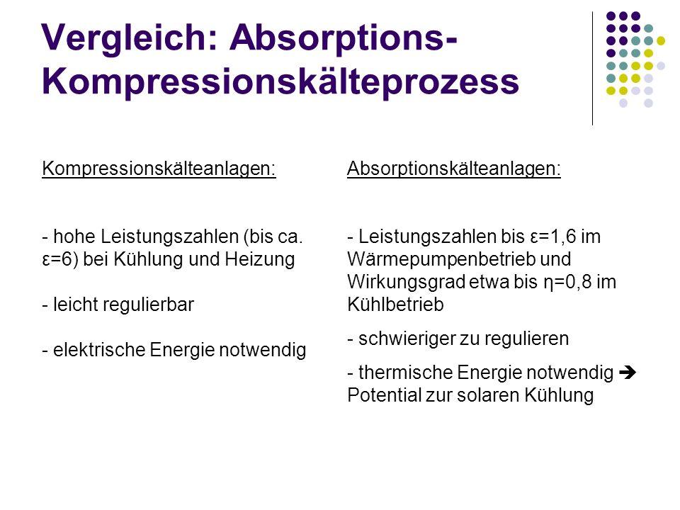 Vergleich: Absorptions- Kompressionskälteprozess Absorptionskälteanlagen: - Leistungszahlen bis ε=1,6 im Wärmepumpenbetrieb und Wirkungsgrad etwa bis