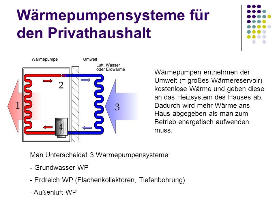 Wärmepumpensysteme für den Privathaushalt Wärmepumpen entnehmen der Umwelt (= großes Wärmereservoir) kostenlose Wärme und geben diese an das Heizsyste