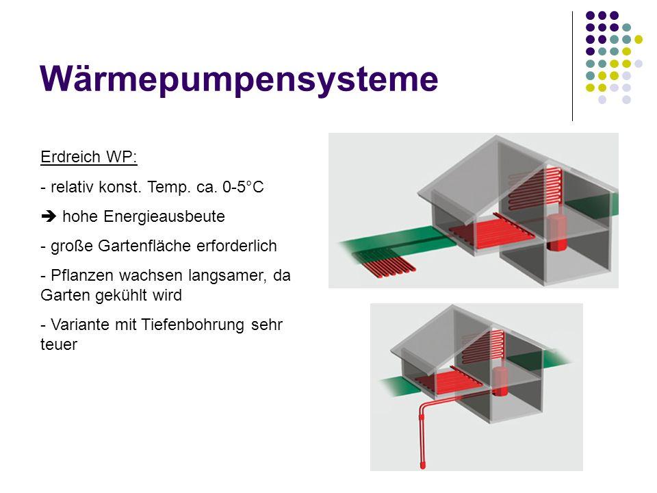Wärmepumpensysteme Erdreich WP: - relativ konst. Temp. ca. 0-5°C hohe Energieausbeute - große Gartenfläche erforderlich - Pflanzen wachsen langsamer,