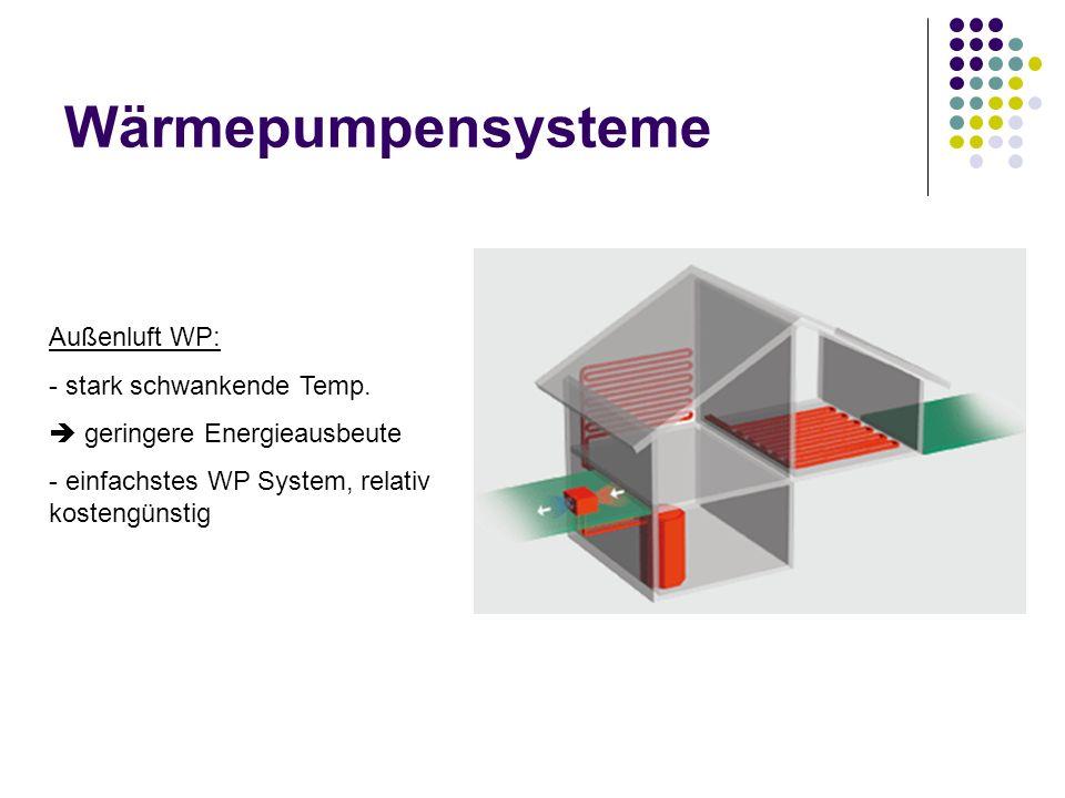 Wärmepumpensysteme Außenluft WP: - stark schwankende Temp. geringere Energieausbeute - einfachstes WP System, relativ kostengünstig