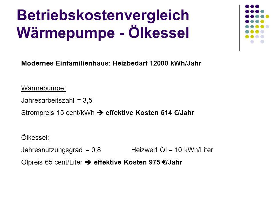 Betriebskostenvergleich Wärmepumpe - Ölkessel Modernes Einfamilienhaus: Heizbedarf 12000 kWh/Jahr Wärmepumpe: Jahresarbeitszahl = 3,5 Strompreis 15 ce