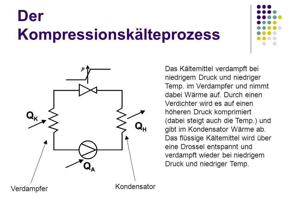 Der Kompressionskälteprozess Das Kältemittel verdampft bei niedrigem Druck und niedriger Temp. im Verdampfer und nimmt dabei Wärme auf. Durch einen Ve