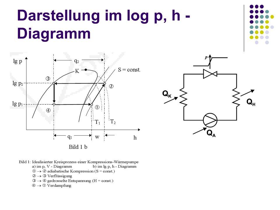 Übungsbeispiel (log p,h–Dgr.) Ammoniak-Kälteanlage: Verdampfertemp.