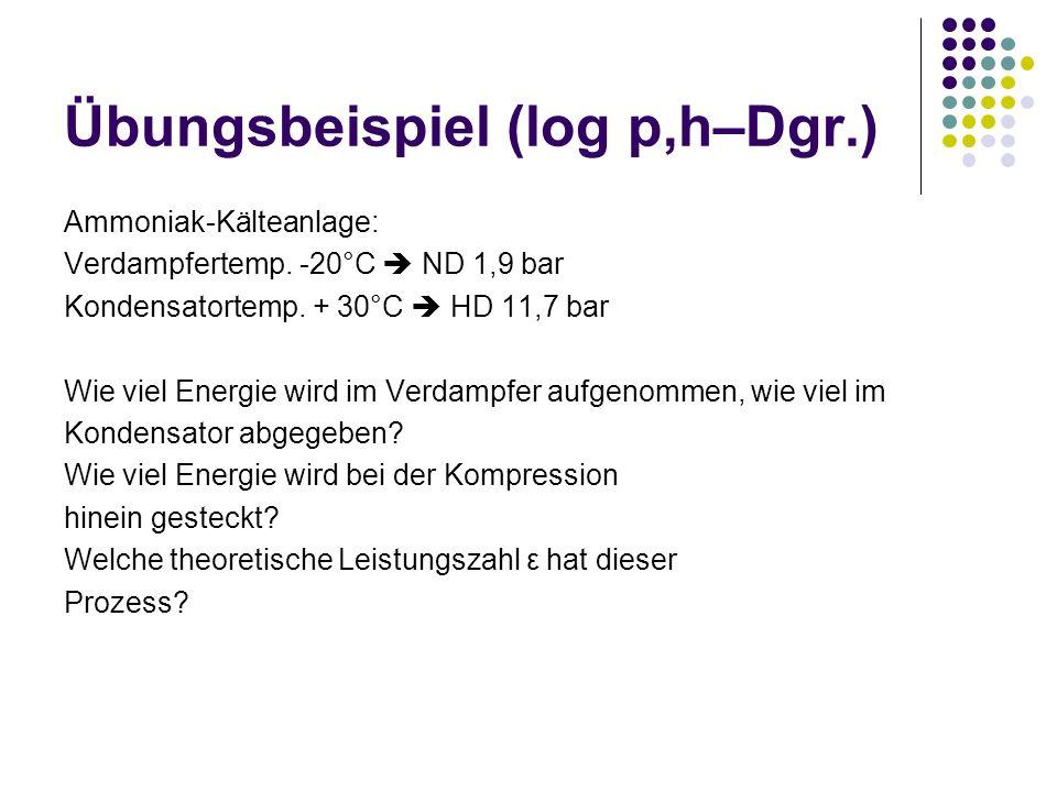 Übungsbeispiel (log p,h–Dgr.) Ammoniak-Kälteanlage: Verdampfertemp. -20°C ND 1,9 bar Kondensatortemp. + 30°C HD 11,7 bar Wie viel Energie wird im Verd