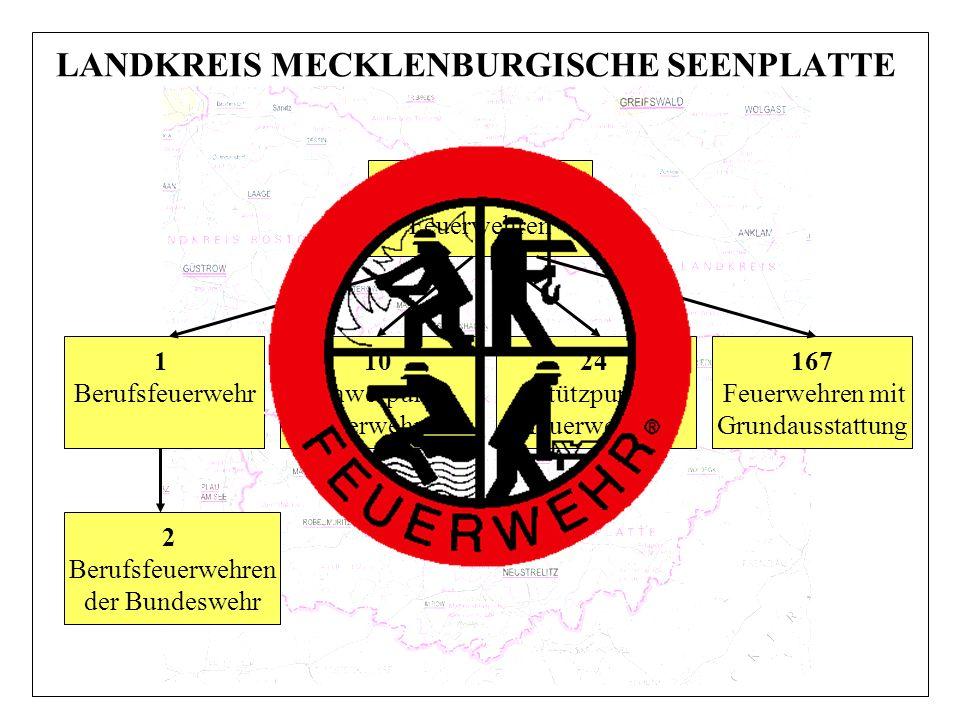 LANDKREIS MECKLENBURGISCHE SEENPLATTE 202 Feuerwehren 10 Schwerpunkt- feuerwehren 24 Stützpunkt- feuerwehren 167 Feuerwehren mit Grundausstattung 1 Be