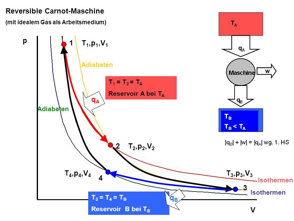 1 2 3 4 p V Reversible Carnot-Maschine (mit idealem Gas als Arbeitsmedium) T 1 = T 2 = T A Reservoir A bei T A T 3 = T 4 = T B Reservoir B bei T B T 1,p 1,V 1 T 2,p 2,V 2 T 3,p 3,V 3 T 4,p 4,V 4 Isothermen Adiabaten qAqA qBqB T B T B < T A