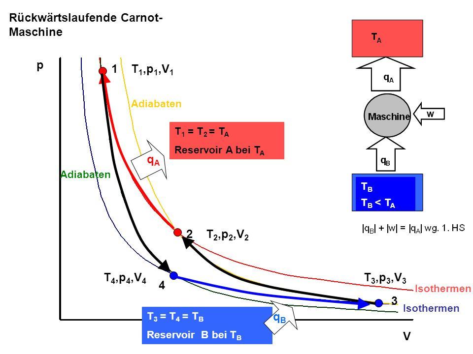 1 2 3 4 p V Rückwärtslaufende Carnot- Maschine T 1 = T 2 = T A Reservoir A bei T A T 3 = T 4 = T B Reservoir B bei T B T 1,p 1,V 1 T 2,p 2,V 2 T 3,p 3,V 3 T 4,p 4,V 4 Isothermen Adiabaten qAqA qBqB T B T B < T A