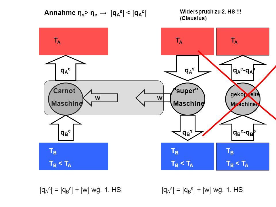 TATA T B T B < T A qAcqAc qBcqBc Carnot Maschine TATA T B T B < T A qBsqBs super Maschine w qAsqAs |q A s | = |q B s | + |w| wg.