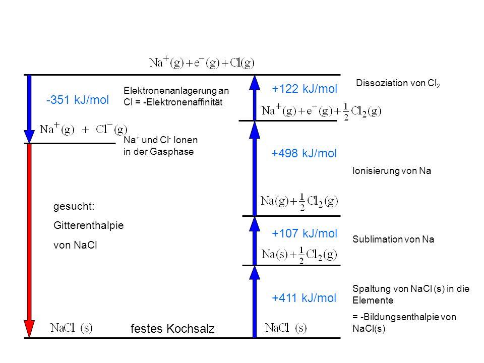 gesucht: Gitterenthalpie von NaCl festes Kochsalz Na + und Cl - Ionen in der Gasphase Spaltung von NaCl (s) in die Elemente = -Bildungsenthalpie von NaCl(s) +411 kJ/mol Sublimation von Na +107 kJ/mol Ionisierung von Na +498 kJ/mol Dissoziation von Cl 2 +122 kJ/mol Elektronenanlagerung an Cl = -Elektronenaffinität -351 kJ/mol