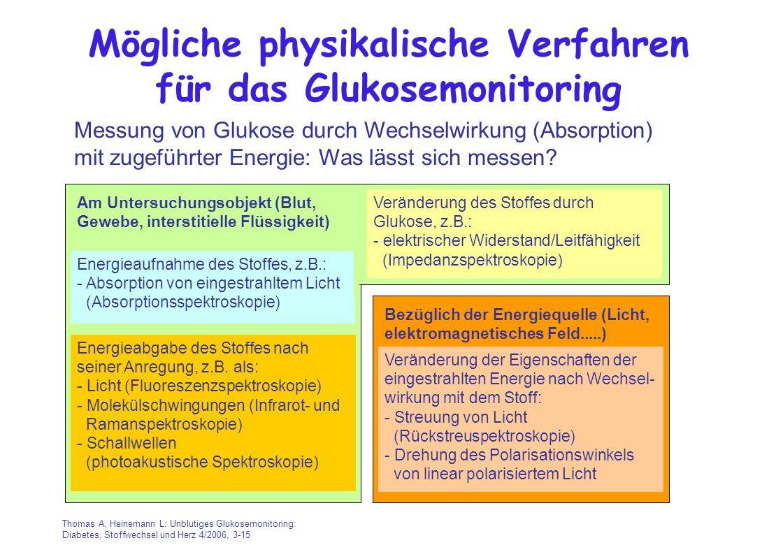 Mögliche physikalische Verfahren für das Glukosemonitoring Messung von Glukose durch Wechselwirkung (Absorption) mit zugeführter Energie: Was lässt si