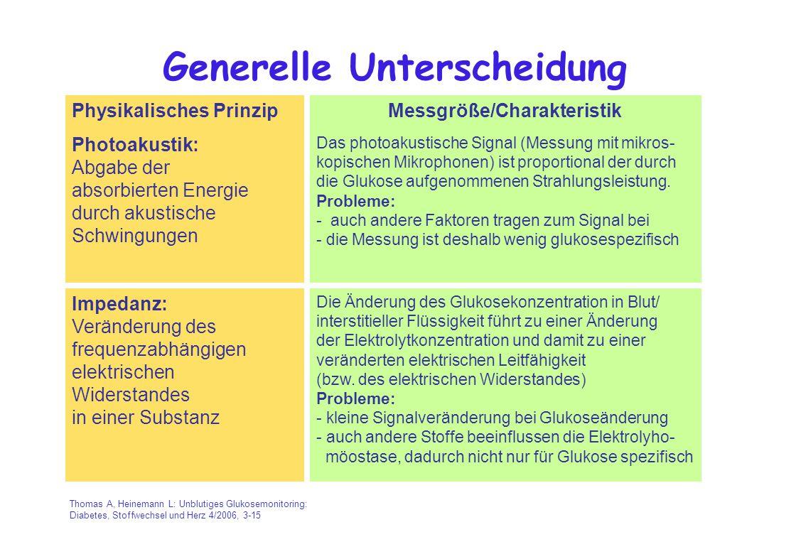 Generelle Unterscheidung Physikalisches PrinzipMessgröße/Charakteristik Photoakustik: Abgabe der absorbierten Energie durch akustische Schwingungen Da