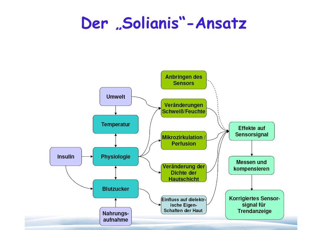 Der Solianis-Ansatz