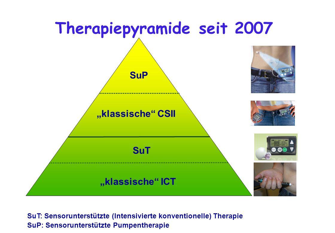 Therapiepyramide seit 2007 SuT: Sensorunterstützte (Intensivierte konventionelle) Therapie SuP: Sensorunterstützte Pumpentherapie klassische ICT klass