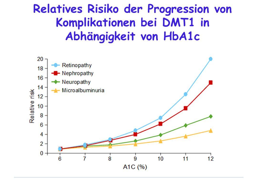 Relatives Risiko der Progression von Komplikationen bei DMT1 in Abhängigkeit von HbA1c