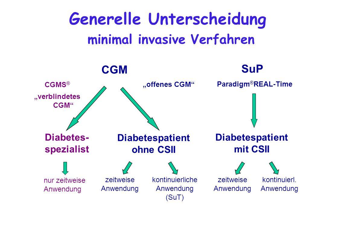 Generelle Unterscheidung minimal invasive Verfahren CGM Diabetes- spezialist Diabetespatient ohne CSII offenes CGM CGMS ® verblindetes CGM nur zeitwei