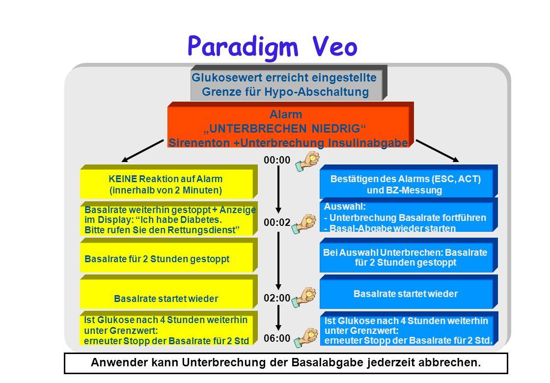 Paradigm Veo Alarm UNTERBRECHEN NIEDRIG Sirenenton +Unterbrechung Insulinabgabe Basalrate weiterhin gestoppt + Anzeige im Display: Ich habe Diabetes.