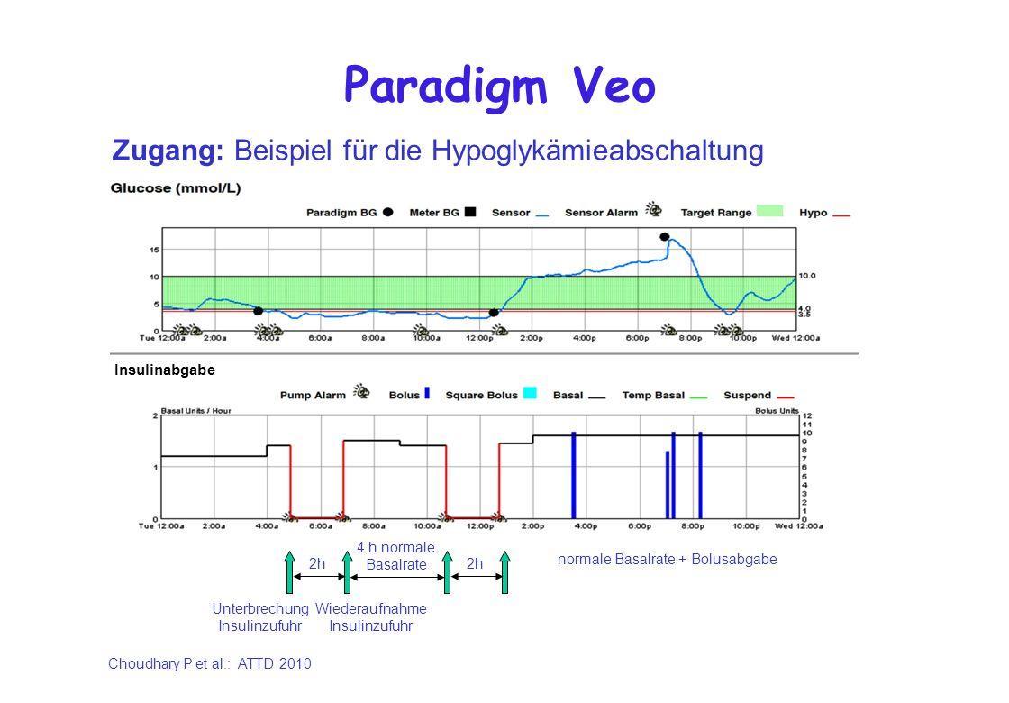 Paradigm Veo Zugang: Beispiel für die Hypoglykämieabschaltung Insulinabgabe Unterbrechung Insulinzufuhr Wiederaufnahme Insulinzufuhr 2h 4 h normale Ba