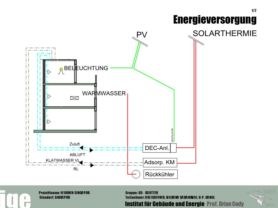 Projektname: WOHNEN SINGAPUR Standort: SINGAPUR Gruppe: 8D - SAUTTER Teilnehmer: ARI GRIFFNER, VILDANA SABANOVIC, H-P. GANGL 1/2 Energieversorgung