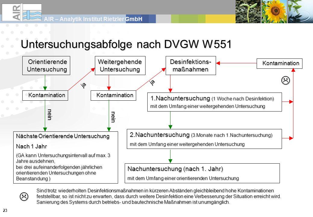 AIR – Analytik Institut Rietzler GmbH 23 Untersuchungsabfolge nach DVGW W551 Orientierende Untersuchung Kontamination nein Nächste Orientierende Untersuchung Nach 1 Jahr (GA kann Untersuchungsintervall auf max.