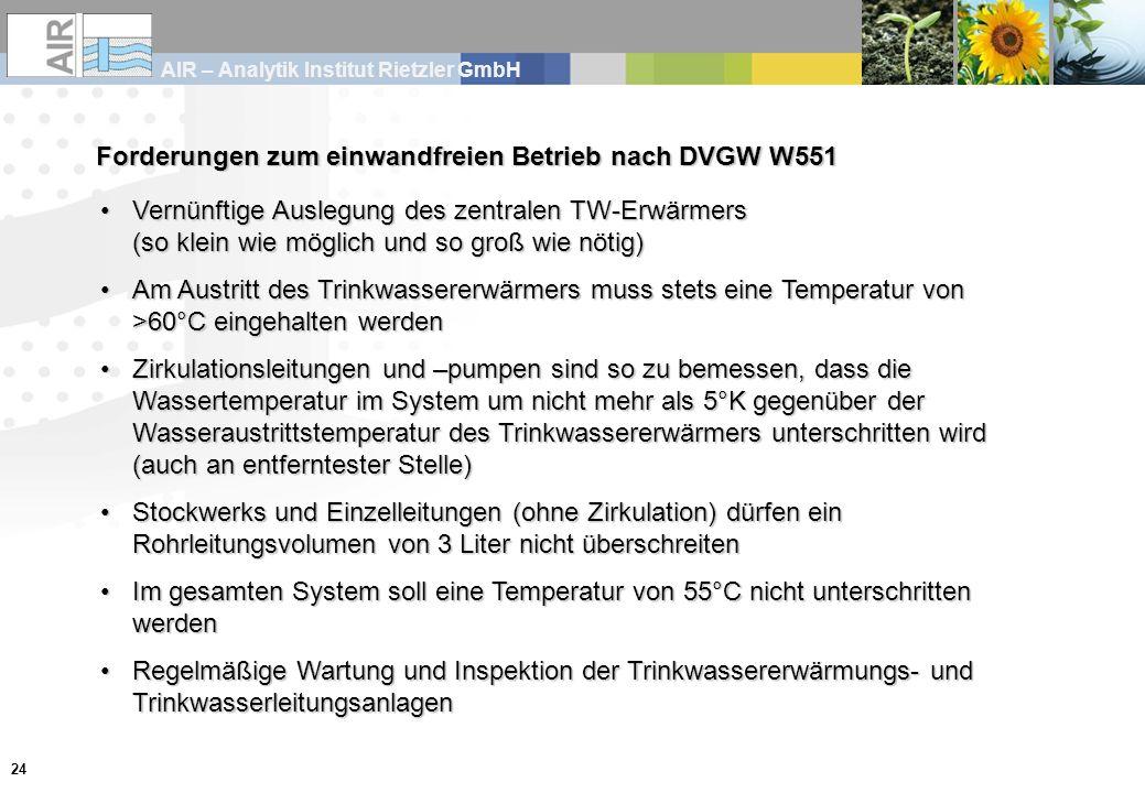 AIR – Analytik Institut Rietzler GmbH 24 Forderungen zum einwandfreien Betrieb nach DVGW W551 Vernünftige Auslegung des zentralen TW-Erwärmers (so klein wie möglich und so groß wie nötig)Vernünftige Auslegung des zentralen TW-Erwärmers (so klein wie möglich und so groß wie nötig) Am Austritt des Trinkwassererwärmers muss stets eine Temperatur von >60°C eingehalten werdenAm Austritt des Trinkwassererwärmers muss stets eine Temperatur von >60°C eingehalten werden Zirkulationsleitungen und –pumpen sind so zu bemessen, dass die Wassertemperatur im System um nicht mehr als 5°K gegenüber der Wasseraustrittstemperatur des Trinkwassererwärmers unterschritten wird (auch an entferntester Stelle)Zirkulationsleitungen und –pumpen sind so zu bemessen, dass die Wassertemperatur im System um nicht mehr als 5°K gegenüber der Wasseraustrittstemperatur des Trinkwassererwärmers unterschritten wird (auch an entferntester Stelle) Stockwerks und Einzelleitungen (ohne Zirkulation) dürfen ein Rohrleitungsvolumen von 3 Liter nicht überschreitenStockwerks und Einzelleitungen (ohne Zirkulation) dürfen ein Rohrleitungsvolumen von 3 Liter nicht überschreiten Im gesamten System soll eine Temperatur von 55°C nicht unterschritten werdenIm gesamten System soll eine Temperatur von 55°C nicht unterschritten werden Regelmäßige Wartung und Inspektion der Trinkwassererwärmungs- und TrinkwasserleitungsanlagenRegelmäßige Wartung und Inspektion der Trinkwassererwärmungs- und Trinkwasserleitungsanlagen