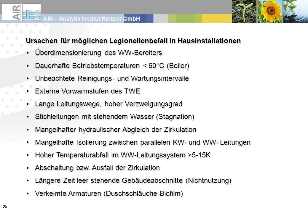 AIR – Analytik Institut Rietzler GmbH 25 Ursachen für möglichen Legionellenbefall in Hausinstallationen Überdimensionierung des WW-BereitersÜberdimens