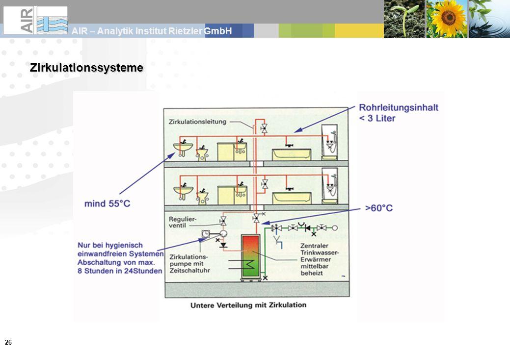 AIR – Analytik Institut Rietzler GmbH 26 Zirkulationssysteme