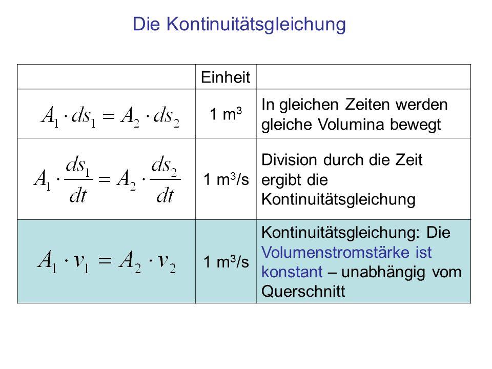 Einheit 1 m 3 In gleichen Zeiten werden gleiche Volumina bewegt 1 m 3 /s Division durch die Zeit ergibt die Kontinuitätsgleichung 1 m 3 /s Kontinuität