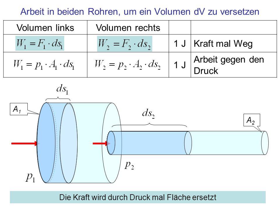 Volumen linksVolumen rechts 1 JKraft mal Weg 1 J Arbeit gegen den Druck Arbeit in beiden Rohren, um ein Volumen dV zu versetzen A1A1 A2A2 Die Kraft wi