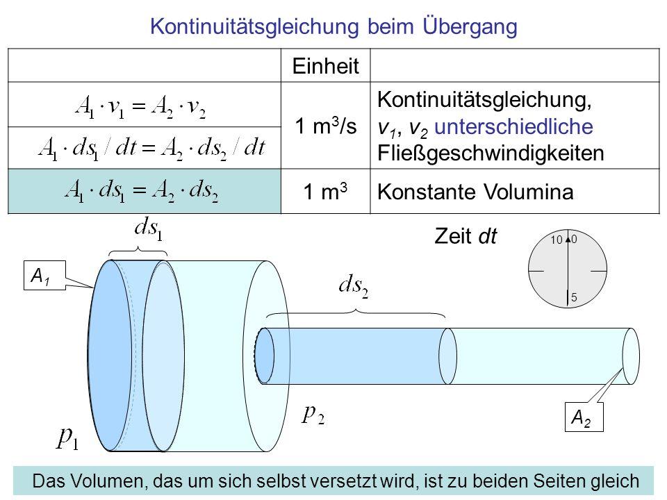Einheit 1 m 3 /s Kontinuitätsgleichung, v 1, v 2 unterschiedliche Fließgeschwindigkeiten 1 m 3 Konstante Volumina Kontinuitätsgleichung beim Übergang
