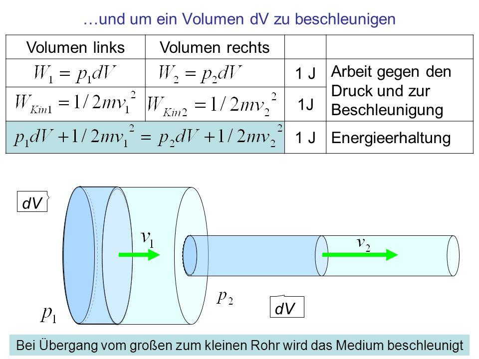 Volumen linksVolumen rechts 1 J Arbeit gegen den Druck und zur Beschleunigung 1J Energieerhaltung …und um ein Volumen dV zu beschleunigen dV Bei Überg