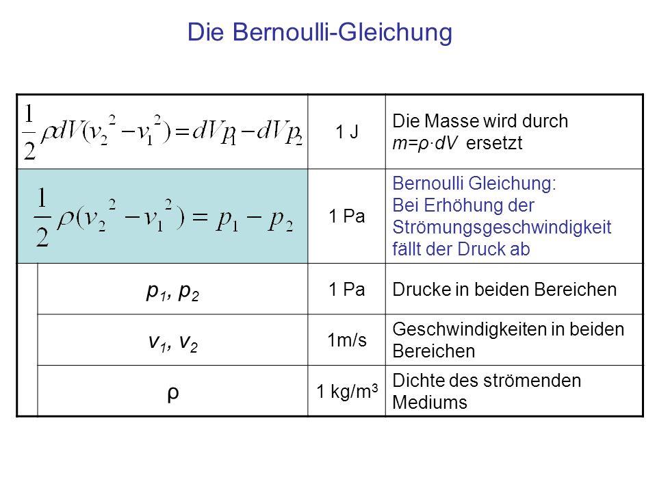 1 J Die Masse wird durch m=ρ·dV ersetzt 1 Pa Bernoulli Gleichung: Bei Erhöhung der Strömungsgeschwindigkeit fällt der Druck ab p 1, p 2 1 PaDrucke in