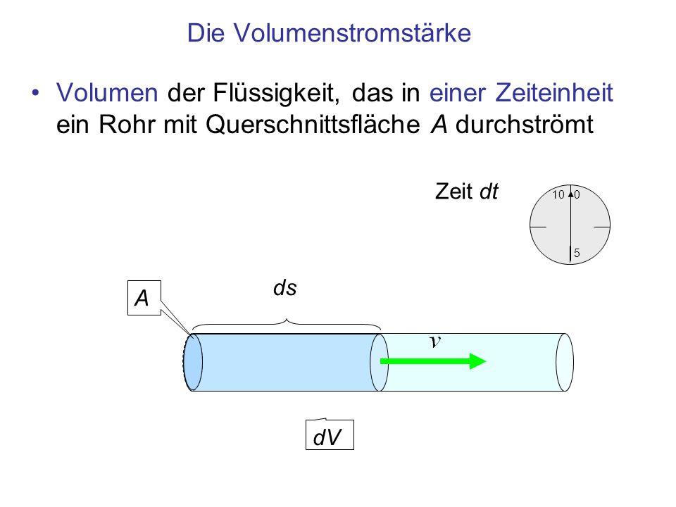Die Volumenstromstärke 10 5 0 Zeit dt Volumen der Flüssigkeit, das in einer Zeiteinheit ein Rohr mit Querschnittsfläche A durchströmt dV A ds