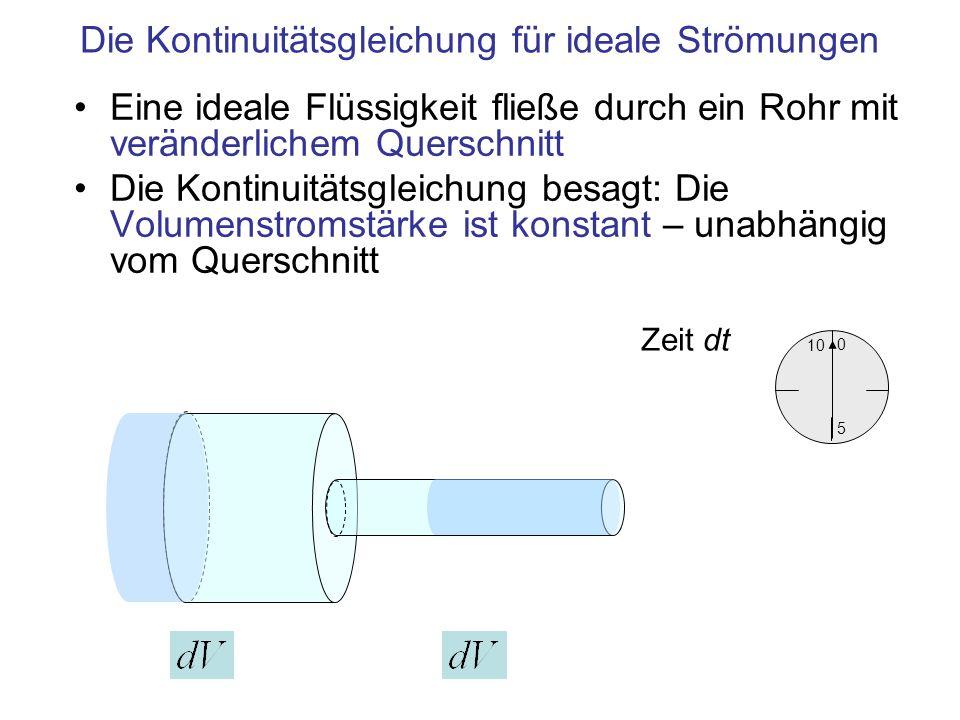 Die Kontinuitätsgleichung für ideale Strömungen Eine ideale Flüssigkeit fließe durch ein Rohr mit veränderlichem Querschnitt Die Kontinuitätsgleichung