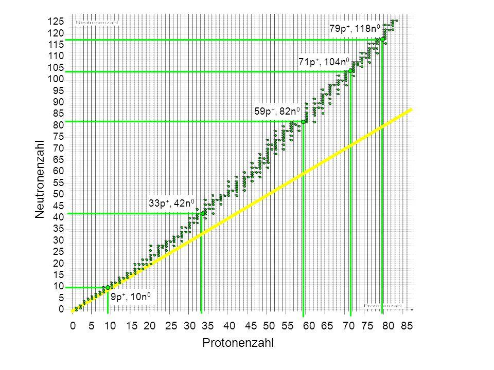 Zerfallsreihe Mutternuklid1) Halbwertszeit Endnuklid Thoriumreihe 232 Th1.4.