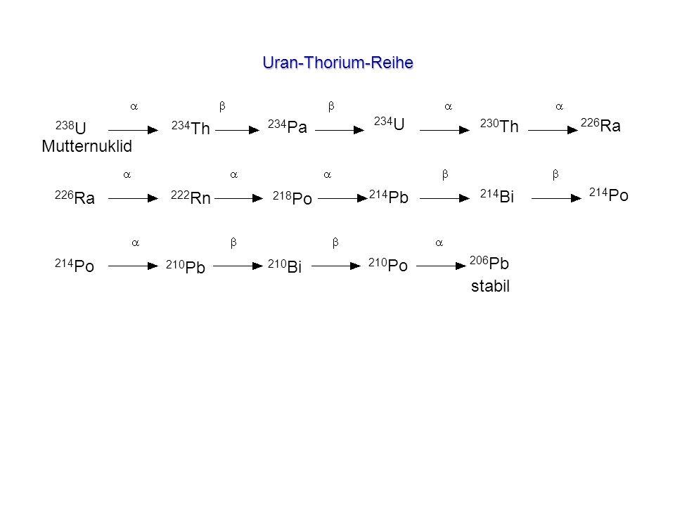 Uran-Thorium-Reihe 238 U 234 Th 234 Pa 234 U 230 Th 226 Ra 222 Rn 218 Po 214 Pb 214 Bi 214 Po 210 Pb stabil 206 Pb 210 Bi 210 Po Mutternuklid