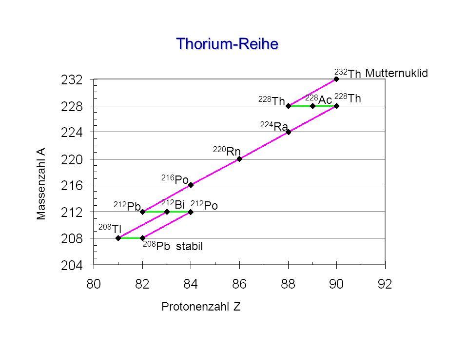 Thorium-Reihe Protonenzahl Z Massenzahl A 232 Th 228 Th 228 Ac 228 Th 224 Ra 220 Rn 216 Po 212 Pb 208 Tl 212 Bi 212 Po 208 Pb Mutternuklid stabil