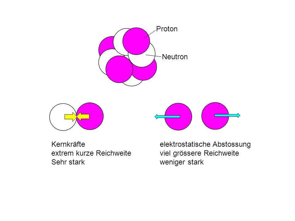elektrostatische Abstossung viel grössere Reichweite weniger stark Kernkräfte extrem kurze Reichweite Sehr stark Proton Neutron