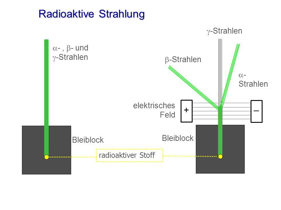 + + Reichweite und Abschirmung der radioaktiven Strahlung Reichweite in Luft Abschirmung durch einige cmBlatt Papier einige MeterTaschenbuch sehr grossBeton und Bleiwände