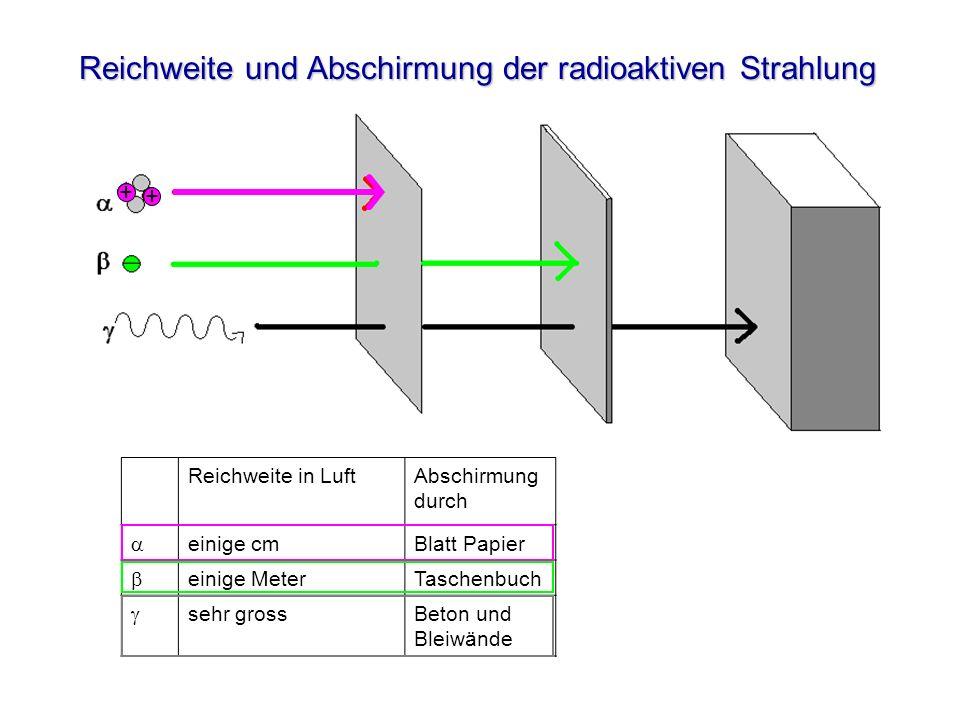 + + Reichweite und Abschirmung der radioaktiven Strahlung Reichweite in Luft Abschirmung durch einige cmBlatt Papier einige MeterTaschenbuch sehr gros