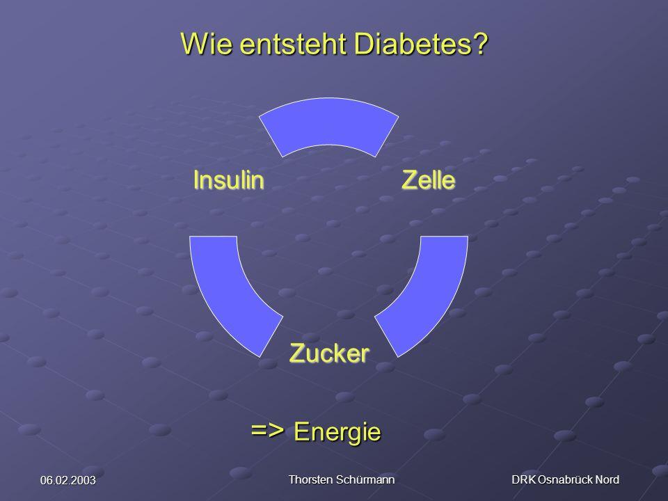 06.02.2003 Thorsten Schürmann DRK Osnabrück Nord Wie entsteht Diabetes? Zelle Zucker Insulin => Energie => Energie