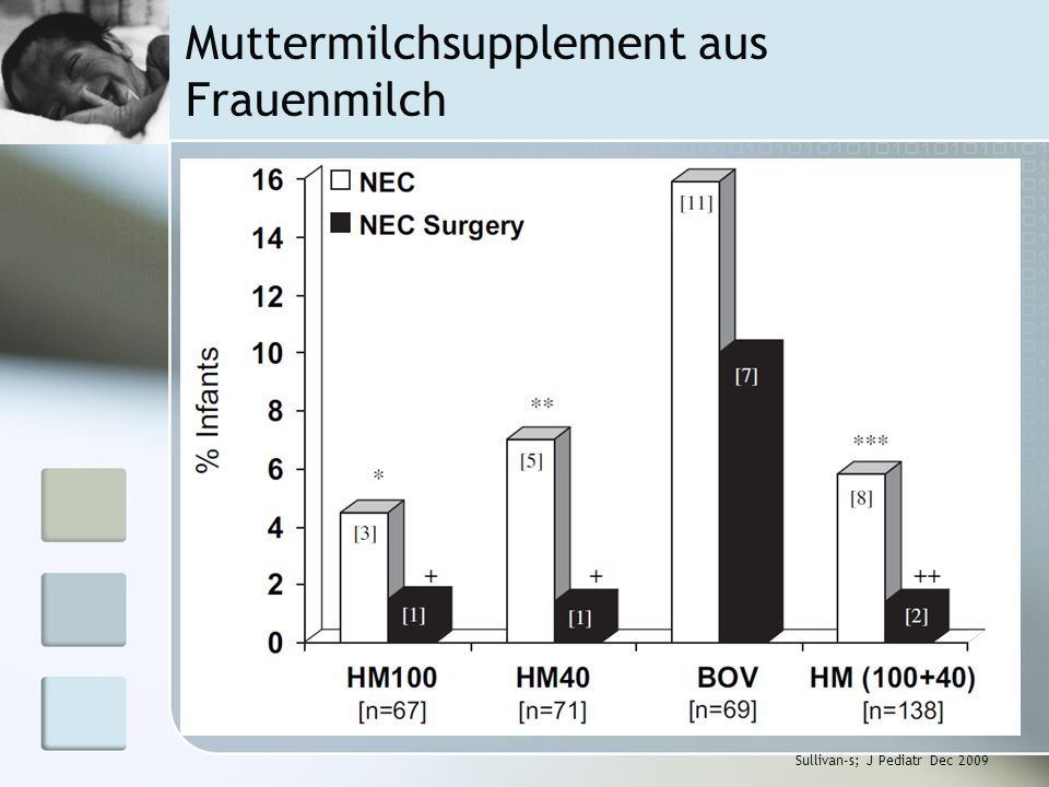 Muttermilchsupplement aus Frauenmilch Sullivan-s; J Pediatr Dec 2009
