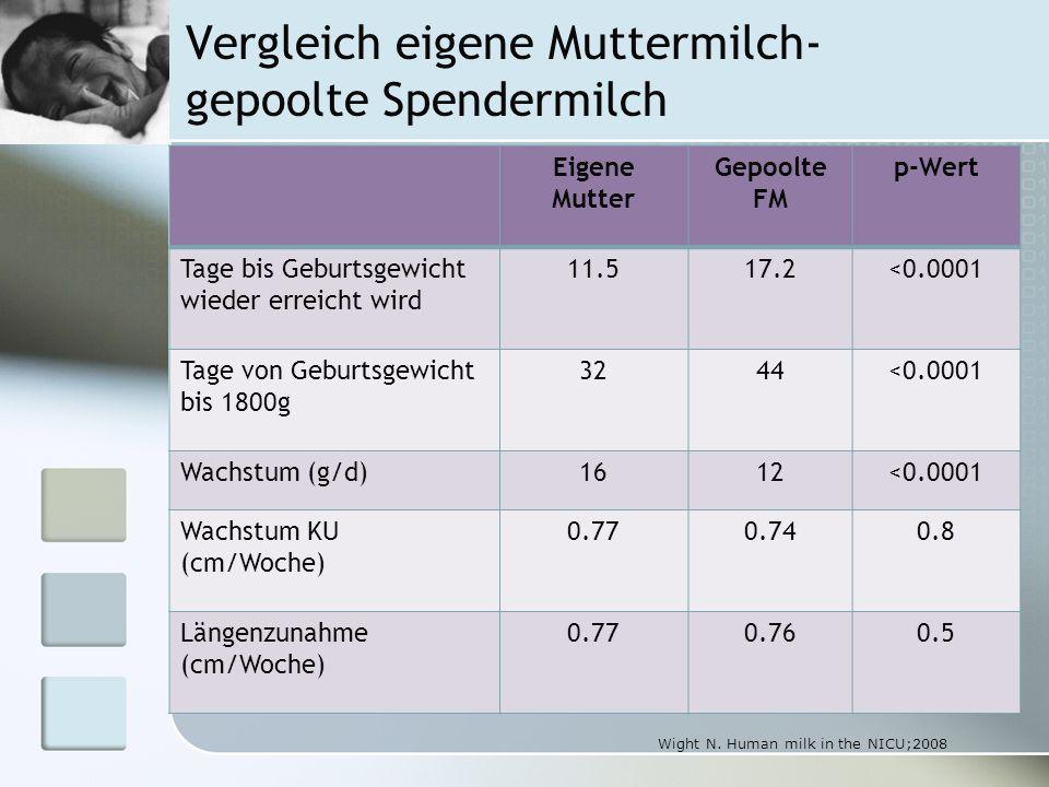 Vergleich eigene Muttermilch- gepoolte Spendermilch Eigene Mutter Gepoolte FM p-Wert Tage bis Geburtsgewicht wieder erreicht wird 11.517.2<0.0001 Tage