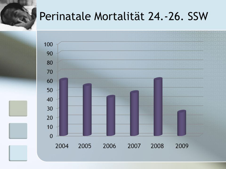 Perinatale Mortalität 24.-26. SSW 200420052006200720082009