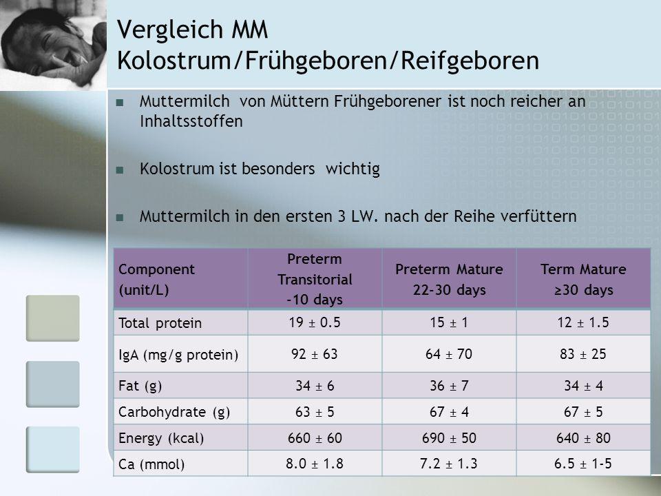 Vergleich MM Kolostrum/Frühgeboren/Reifgeboren Component (unit/L) Preterm Transitorial -10 days Preterm Mature 22-30 days Term Mature 30 days Total pr
